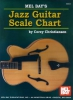 Christiansen Corey : Jazz Guitar Scale Chart