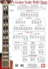 Christiansen Mike : Guitar Scale Wall Chart