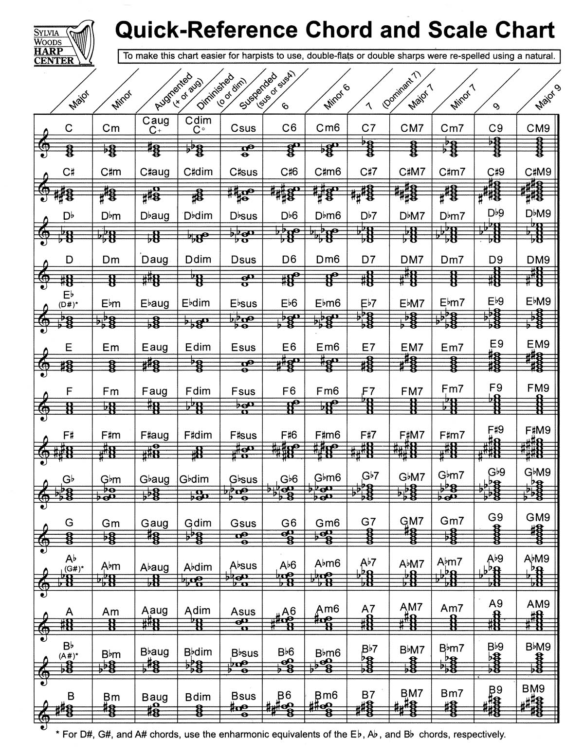 Quick-Reference Chord And Scale Chart: Harp Solo: Instrumental Album