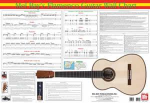 Juan Serrano: Flamenco Guitar Wall Chart: Instrumental Reference