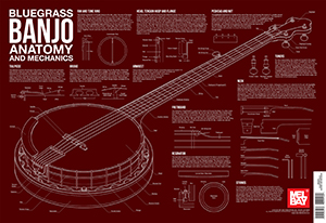 Charlie Lee-Georgescu: Bluegrass Banjo Anatomy And Mechanics Wall Chart: Banjo: