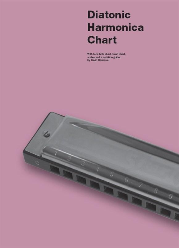 Diatonic Harmonica Chart: Harmonica: Instrumental Reference