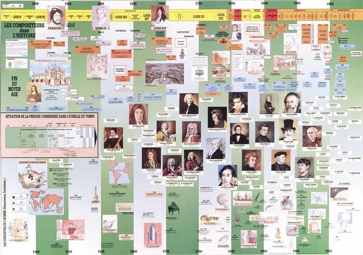 Poster : Les Compositeurs dans l\'Histoire / Plastifié